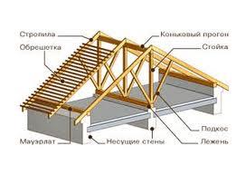 протокол огнезащитной обработки деревянных конструкций образец