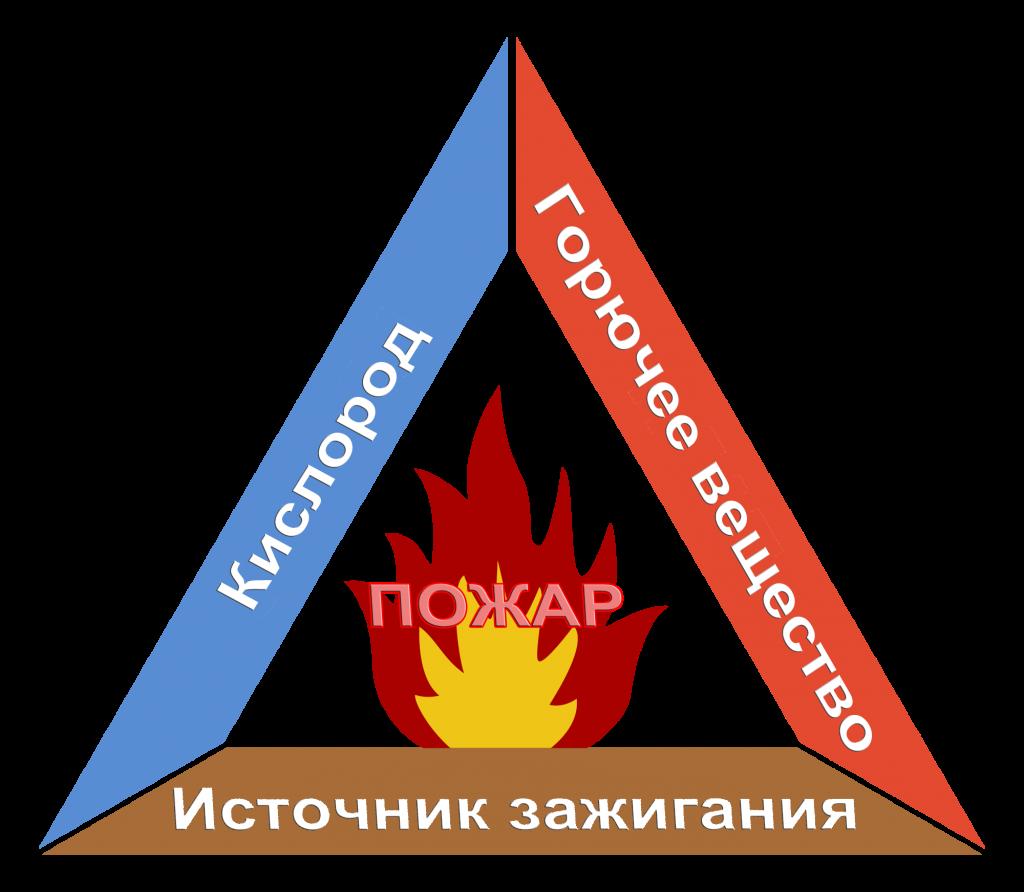 Инструкция о Пожарной Безопасности на Предприятии