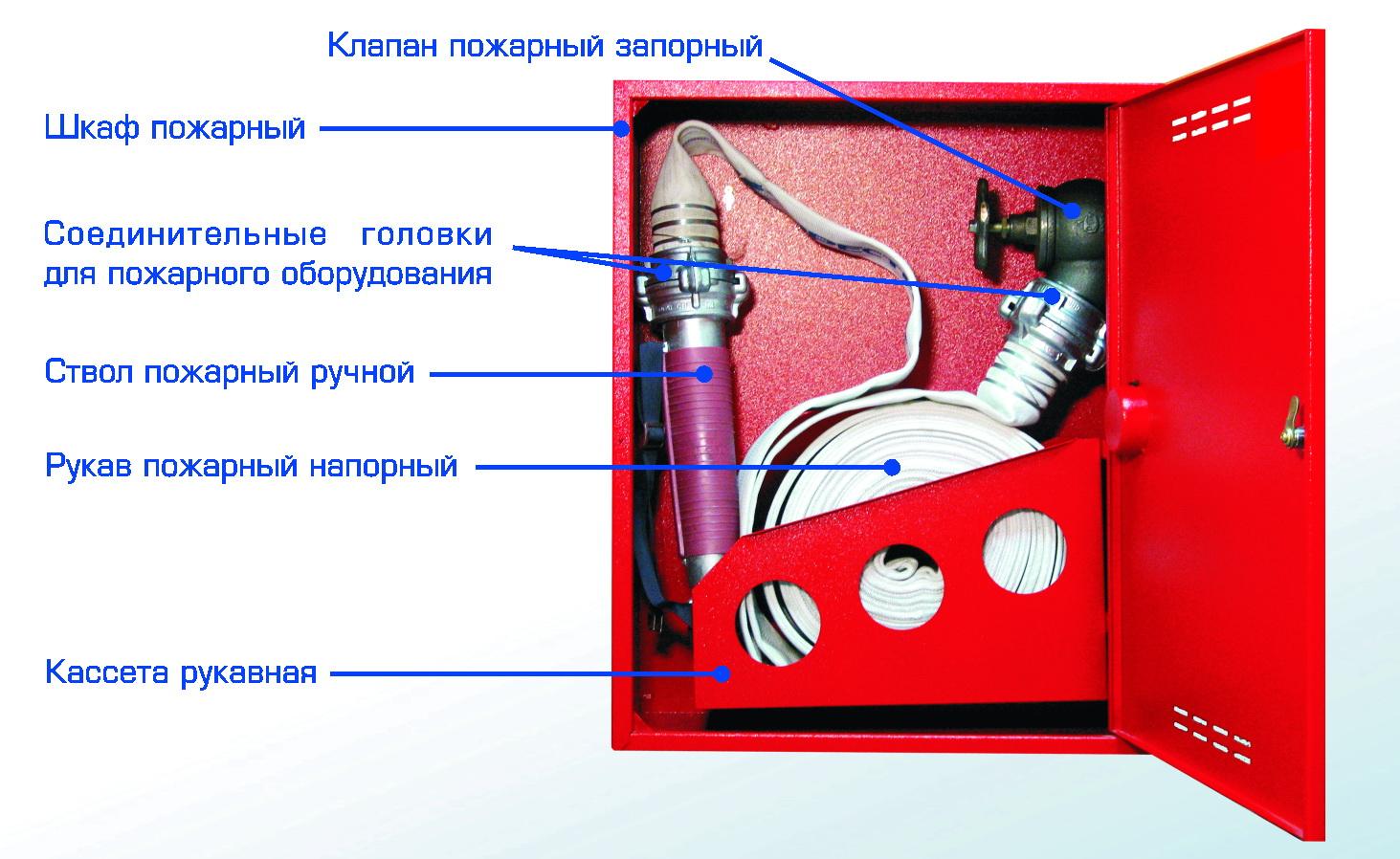 Инструкция по использованию пожарных гидрантов