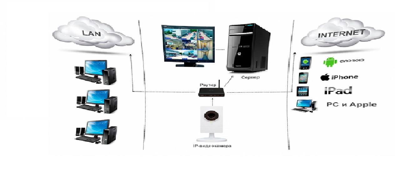 Программа удаленный доступ к камерам видеонаблюдения через интернет